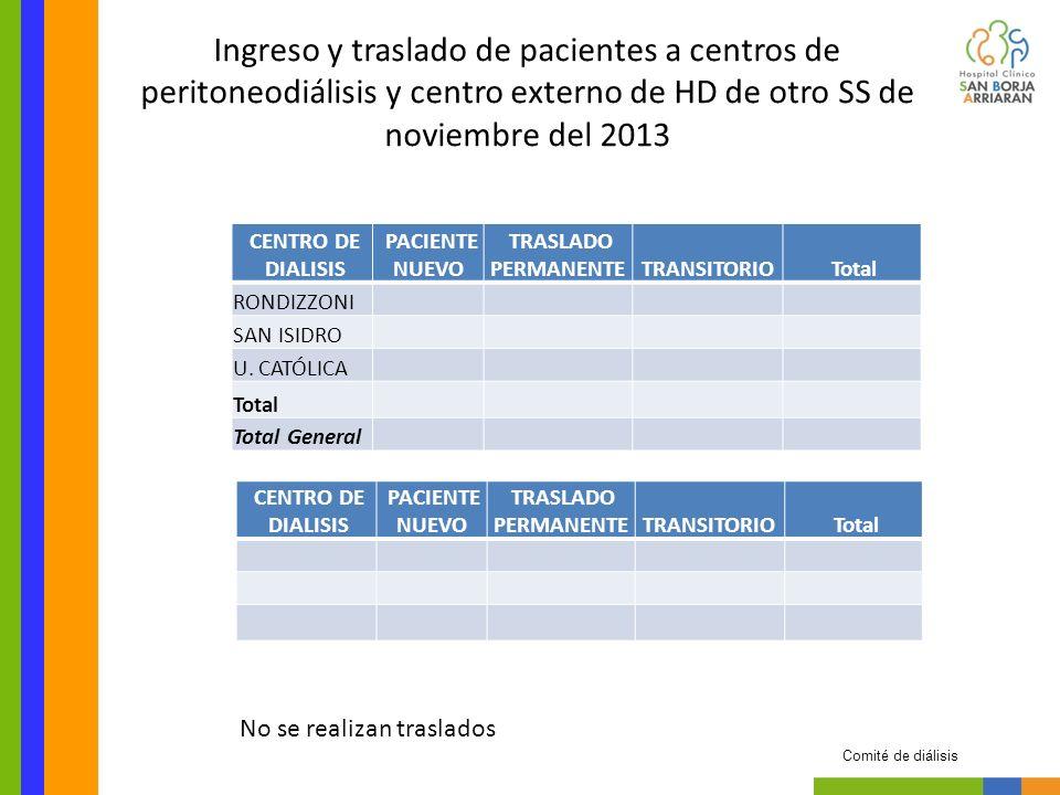Traslado de pacientes intrared en diálisis (HD y PD) del SSMC noviembre del 2013 Comité de diálisis Diálisis de Origen Diálisis de Destino San Isidro PD San Isidro HD 1* * Traslado de PD a HD