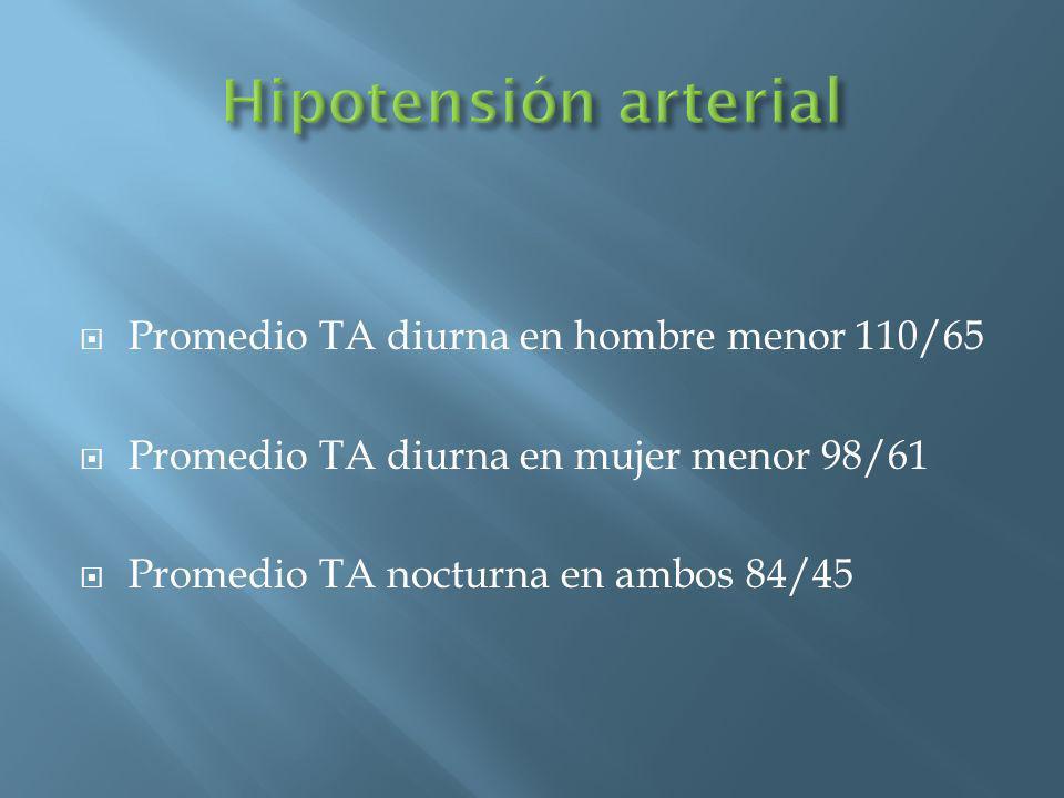Promedio TA diurna en hombre menor 110/65 Promedio TA diurna en mujer menor 98/61 Promedio TA nocturna en ambos 84/45