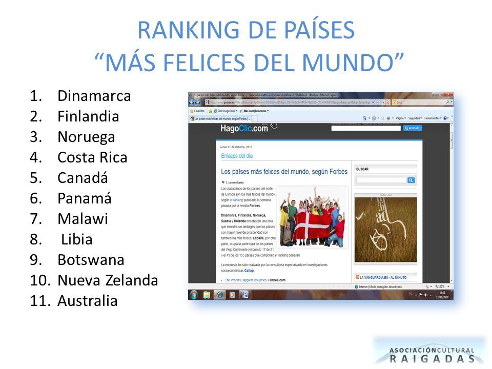 RANKING DE PAÍSES MÁS FELICES DEL MUNDO 1.Dinamarca 2.Finlandia 3.Noruega 4.Costa Rica 5.Canadá 6.Panamá 7.Malawi 8.