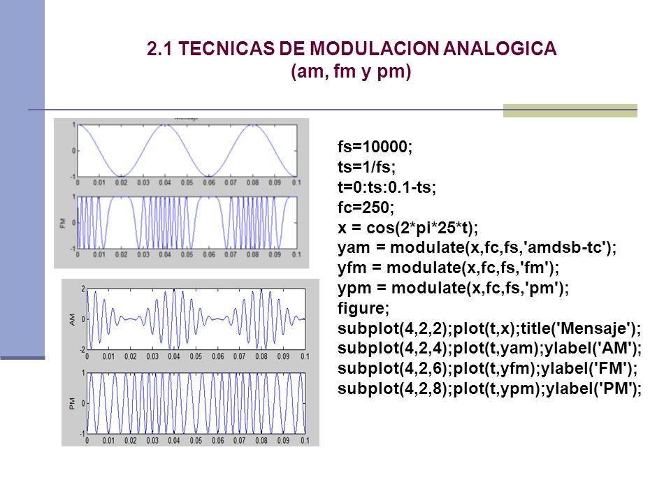 2.1 TECNICAS DE MODULACION ANALOGICA (am, fm y pm) fs=10000; ts=1/fs; t=0:ts:0.1-ts; fc=250; x = cos(2*pi*25*t); yam = modulate(x,fc,fs,'amdsb-tc'); y