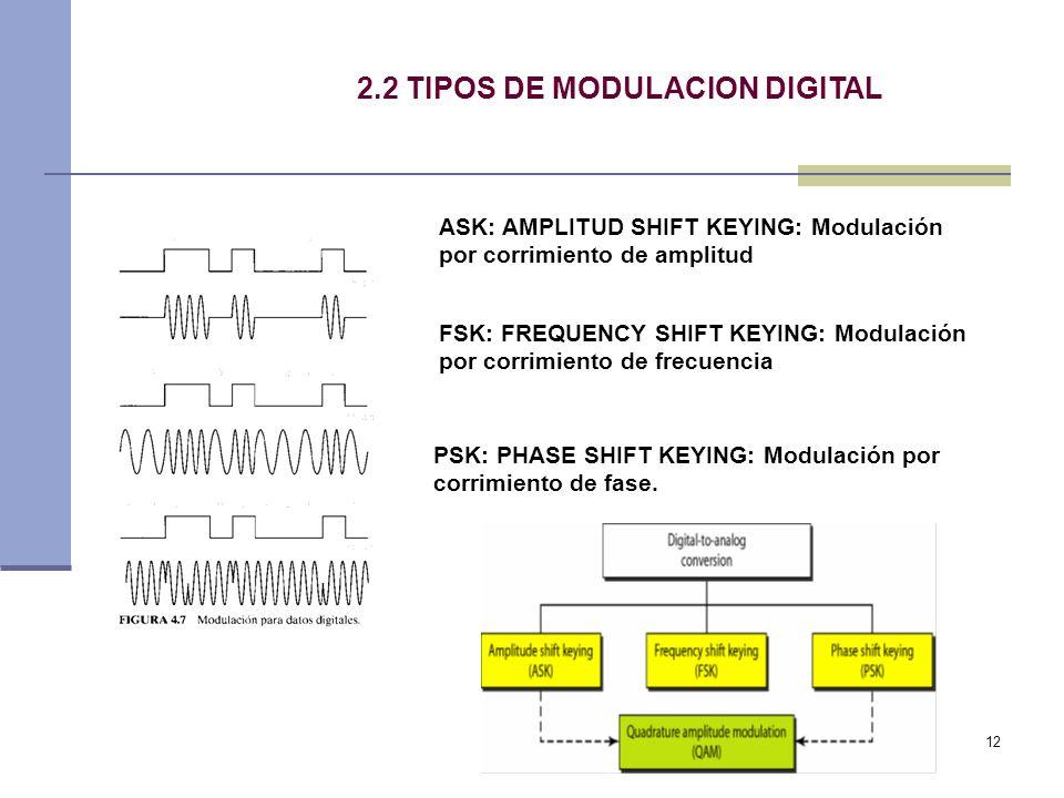 12 2.2 TIPOS DE MODULACION DIGITAL ASK: AMPLITUD SHIFT KEYING: Modulación por corrimiento de amplitud FSK: FREQUENCY SHIFT KEYING: Modulación por corr