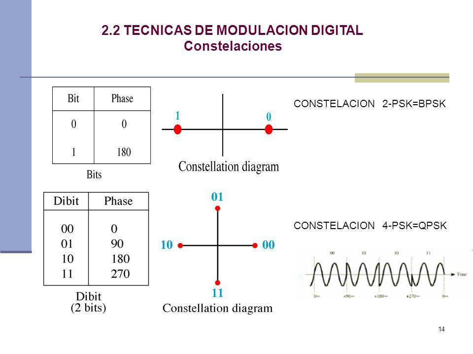 14 2.2 TECNICAS DE MODULACION DIGITAL Constelaciones CONSTELACION 2-PSK=BPSK CONSTELACION 4-PSK=QPSK