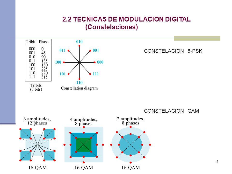 15 2.2 TECNICAS DE MODULACION DIGITAL (Constelaciones) CONSTELACION 8-PSK CONSTELACION QAM