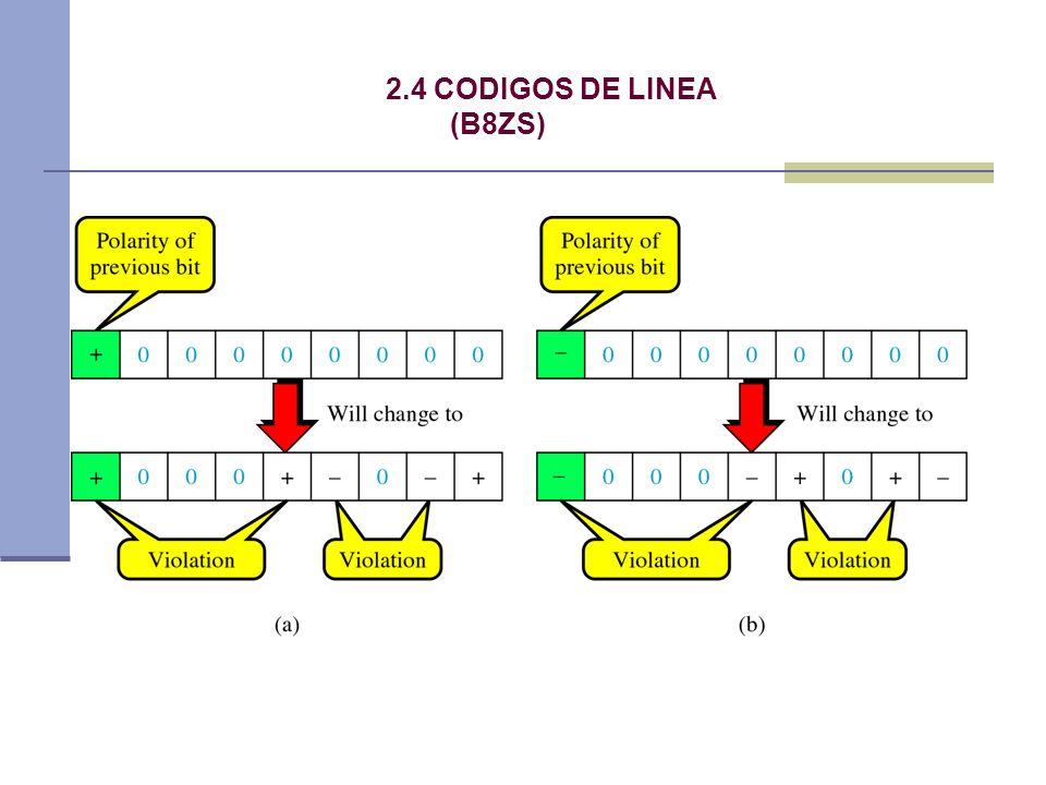 2.4 CODIGOS DE LINEA (B8ZS)