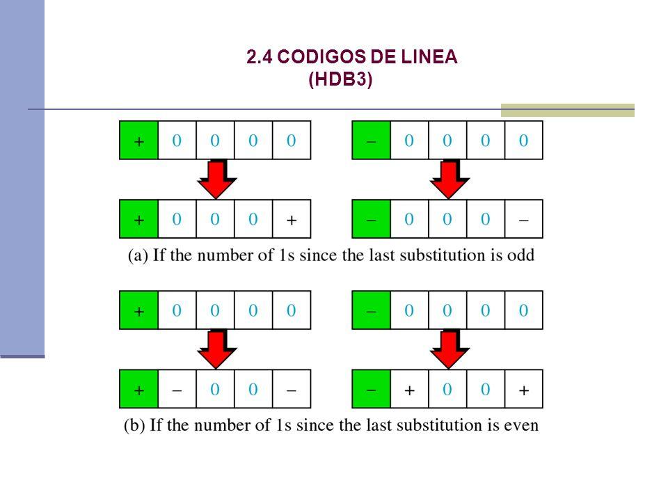 2.4 CODIGOS DE LINEA (HDB3)