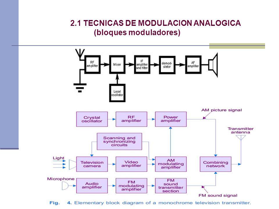 5 2.1 TECNICAS DE MODULACION ANALOGICA (tipos de modulación) Lineal AM De onda continua Angular PM Analógica FM PAM PWM De pulsos PPM Modulación PCM ASK FSK Digital PSK, BPSK, QPSK M ario -PSK QAM