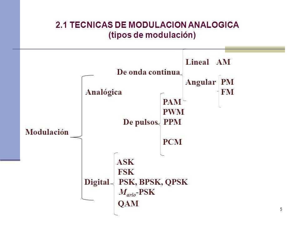 5 2.1 TECNICAS DE MODULACION ANALOGICA (tipos de modulación) Lineal AM De onda continua Angular PM Analógica FM PAM PWM De pulsos PPM Modulación PCM A