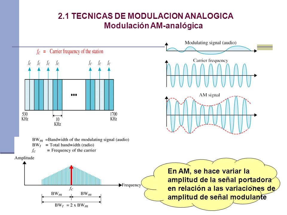 2.1 TECNICAS DE MODULACION ANALOGICA Modulación AM-analógica En AM, se hace variar la amplitud de la señal portadora en relación a las variaciones de