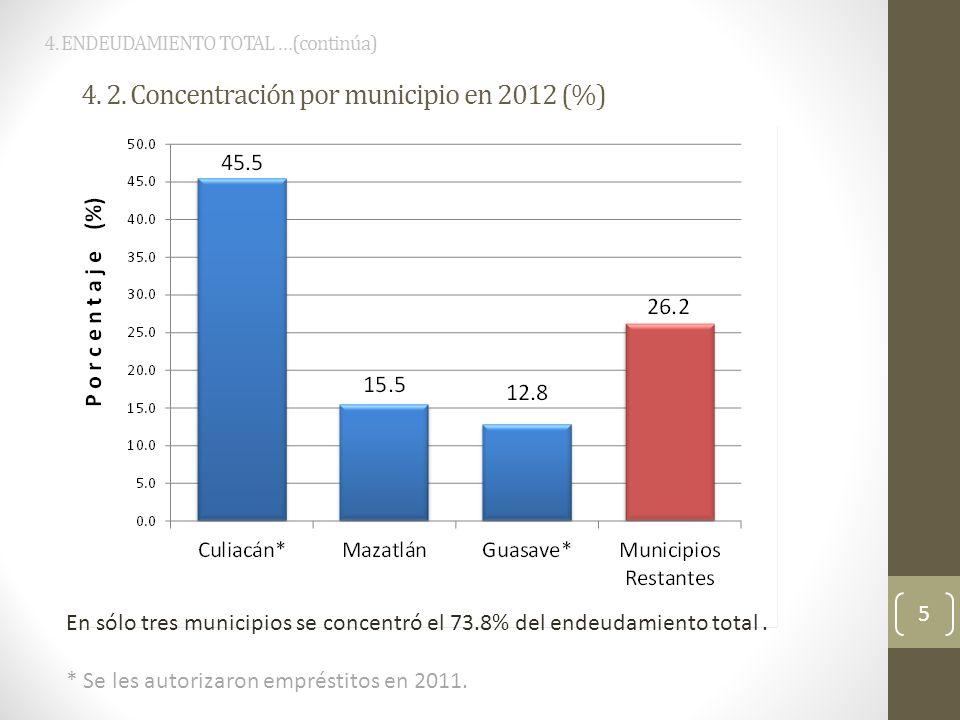 CONCLUSIONES a)El endeudamiento total de los municipios en 2012 (2,419.5 millones de pesos) registró un importante incremento respecto a 2010, sobre todo por los nuevos empréstitos autorizados por el congreso a cuatro ayuntamientos y, en menor medida, por el crecimiento de los pasivos de corto plazo.