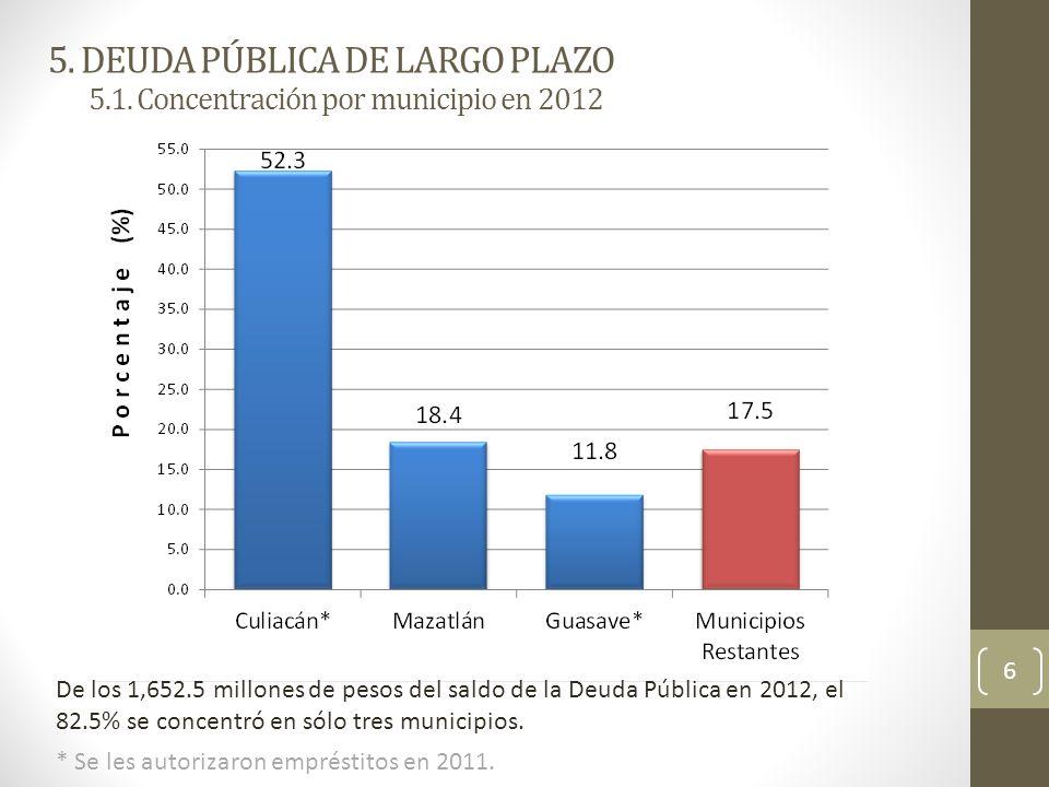 CONCLUSIONES (…continúa) d)Los pasivos de corto plazo de los municipios representaron el 31.7% del endeudamiento total en 2012, pero el 63.5% de los mismos no tenía fuente de pago, contra el 92.1% de 2010.