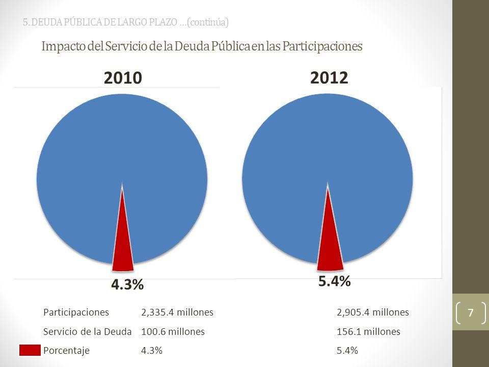 7 5. DEUDA PÚBLICA DE LARGO PLAZO …(continúa) Impacto del Servicio de la Deuda Pública en las Participaciones 2010 2012 Participaciones2,335.4 millone