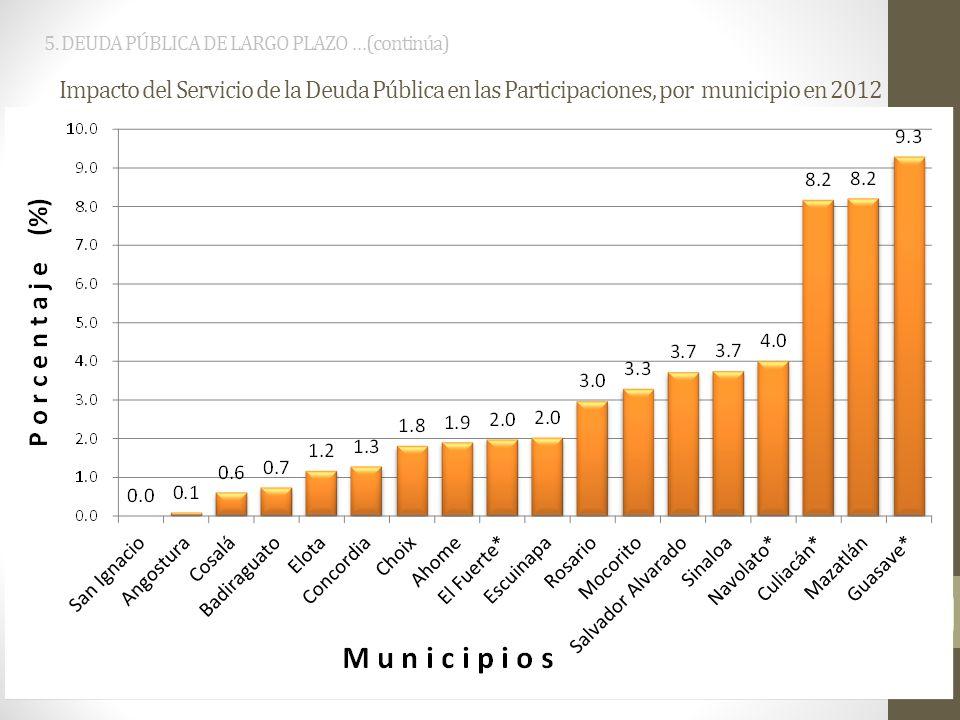 8 5. DEUDA PÚBLICA DE LARGO PLAZO …(continúa) Impacto del Servicio de la Deuda Pública en las Participaciones, por municipio en 2012