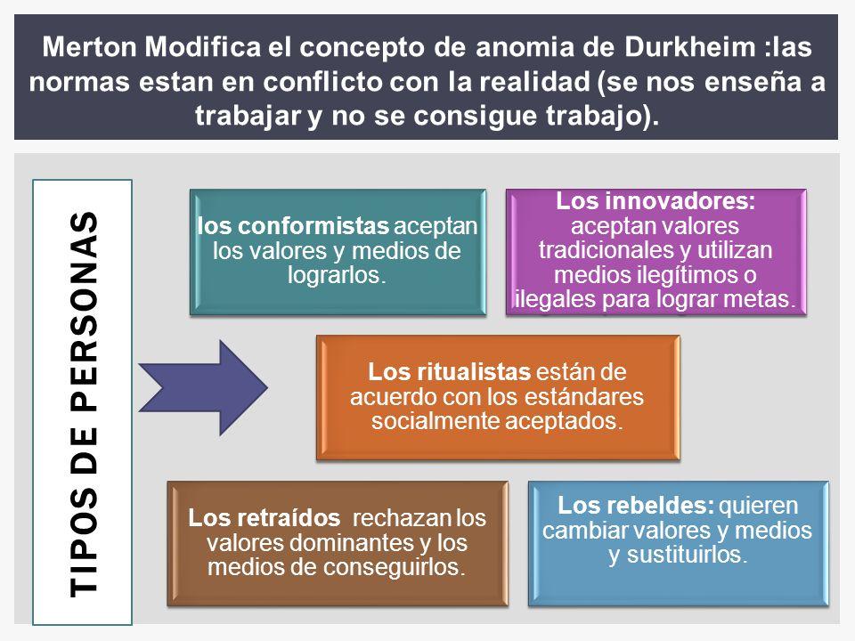 Merton Modifica el concepto de anomia de Durkheim :las normas estan en conflicto con la realidad (se nos enseña a trabajar y no se consigue trabajo).