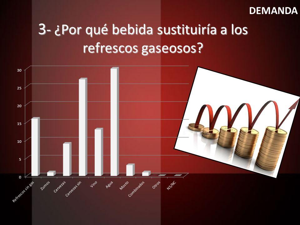 3 - ¿Por qué bebida sustituiría a los refrescos gaseosos? DEMANDA