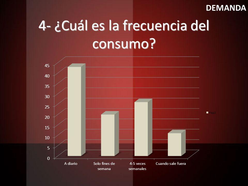 4- ¿Cuál es la frecuencia del consumo? DEMANDA