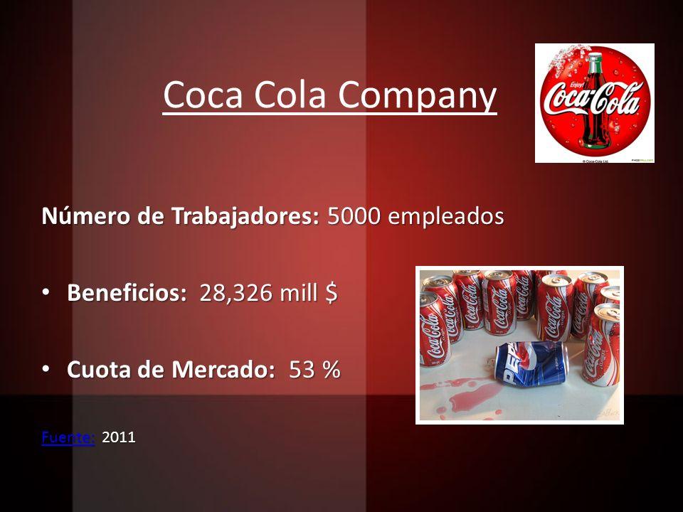Coca Cola Company Número de Trabajadores: 5000 empleados Beneficios: 28,326 mill $ Beneficios: 28,326 mill $ Cuota de Mercado: 53 % Cuota de Mercado: