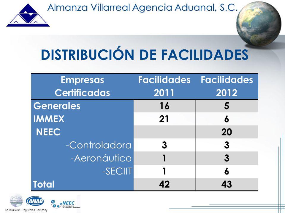 An ISO 9001 Registered Company Almanza Villarreal Agencia Aduanal, S.C. DISTRIBUCIÓN DE FACILIDADES Empresas Certificadas Facilidades 2011 Facilidades