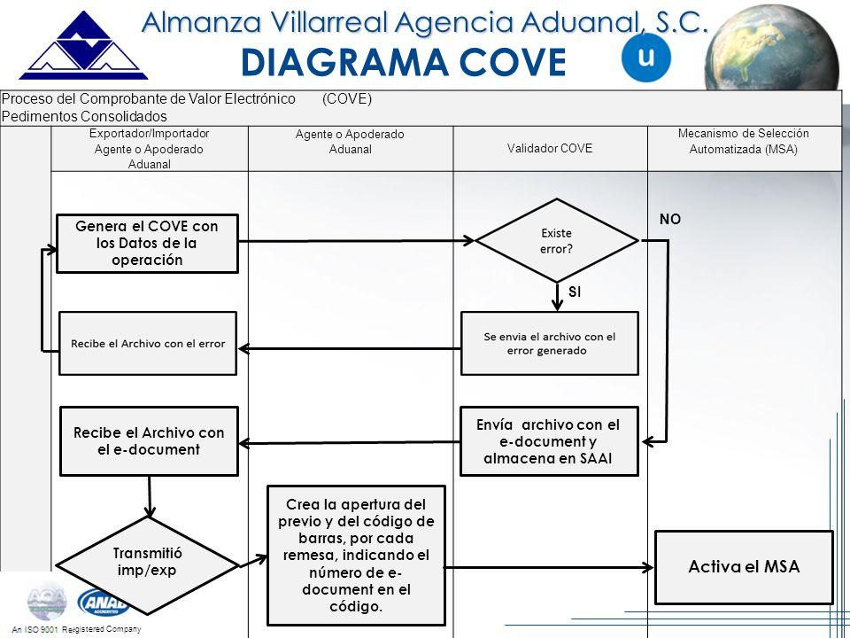 An ISO 9001 Registered Company DIAGRAMA COVE Proceso del Comprobante de Valor Electrónico (COVE) Pedimentos Consolidados Exportador/Importador Agente