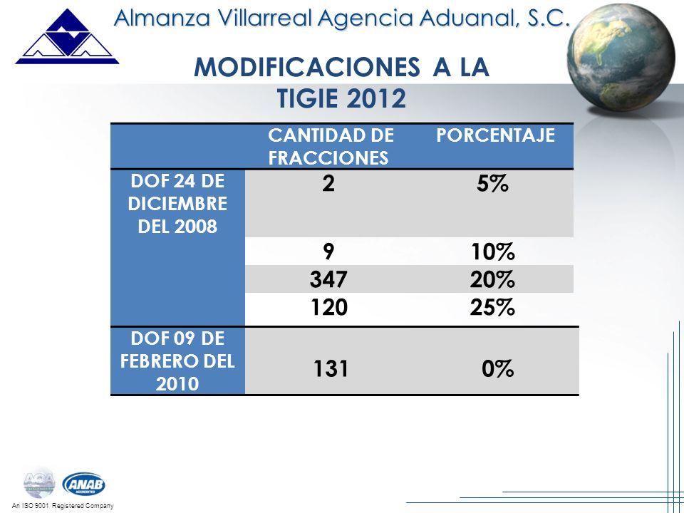 An ISO 9001 Registered Company Almanza Villarreal Agencia Aduanal, S.C. MODIFICACIONES A LA TIGIE 2012 CANTIDAD DE FRACCIONES PORCENTAJE DOF 24 DE DIC