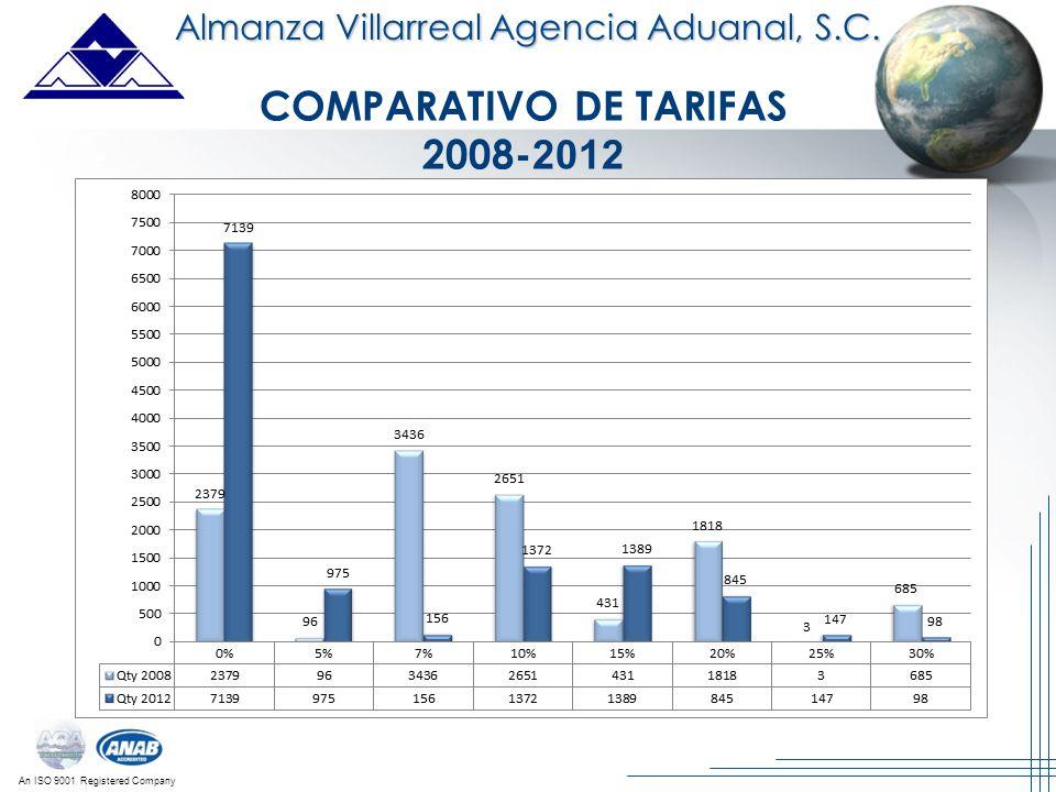 An ISO 9001 Registered Company Almanza Villarreal Agencia Aduanal, S.C. COMPARATIVO DE TARIFAS 2008- 2012