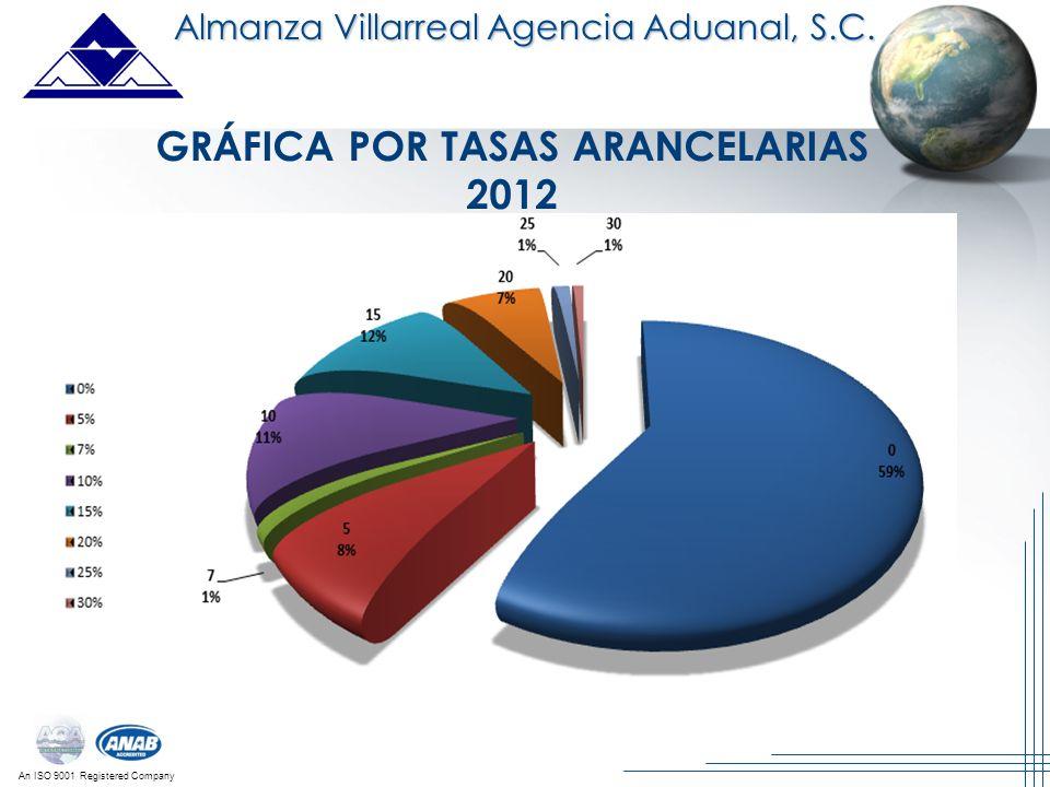 An ISO 9001 Registered Company Almanza Villarreal Agencia Aduanal, S.C. GRÁFICA POR TASAS ARANCELARIAS 2012