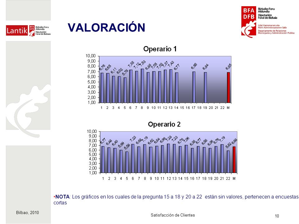Bilbao, 2010 10 Satisfacción de Clientes VALORACIÓN NOTA: Los gráficos en los cuales de la pregunta 15 a 18 y 20 a 22 están sin valores, pertenecen a encuestas cortas