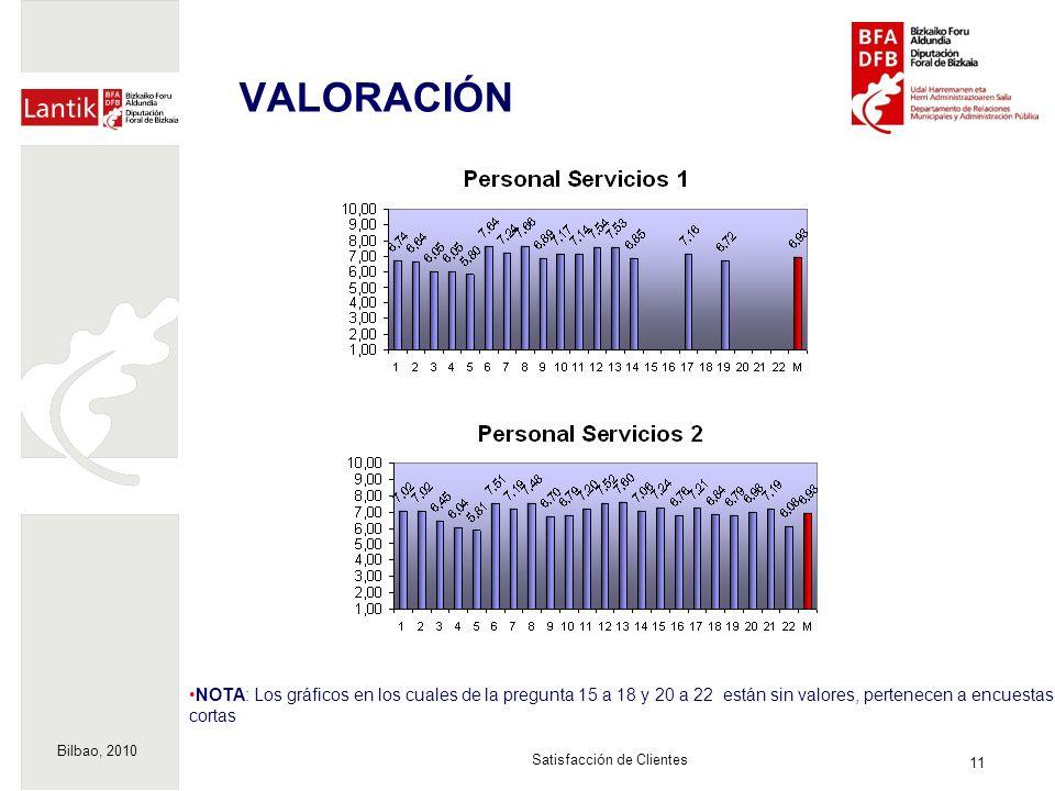Bilbao, 2010 11 Satisfacción de Clientes VALORACIÓN NOTA: Los gráficos en los cuales de la pregunta 15 a 18 y 20 a 22 están sin valores, pertenecen a encuestas cortas