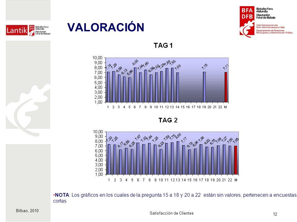 Bilbao, 2010 12 Satisfacción de Clientes VALORACIÓN NOTA: Los gráficos en los cuales de la pregunta 15 a 18 y 20 a 22 están sin valores, pertenecen a encuestas cortas