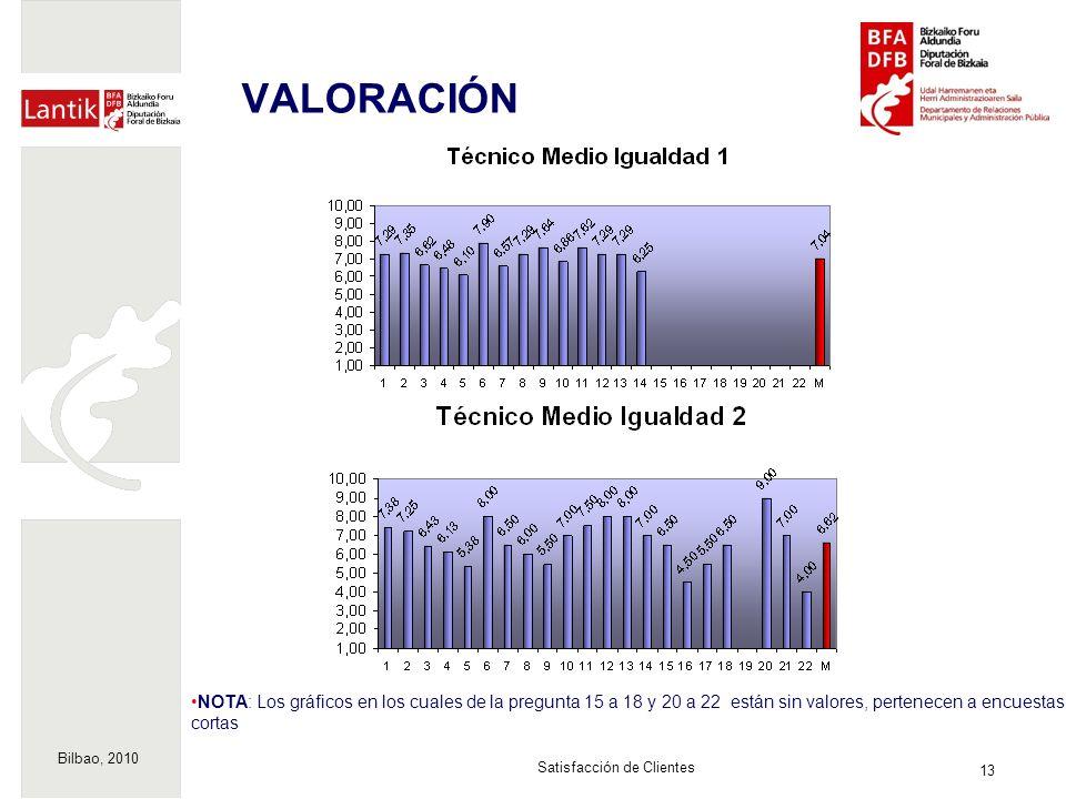 Bilbao, 2010 13 Satisfacción de Clientes VALORACIÓN NOTA: Los gráficos en los cuales de la pregunta 15 a 18 y 20 a 22 están sin valores, pertenecen a