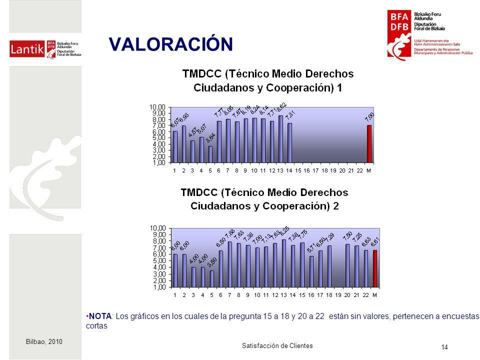 Bilbao, 2010 14 Satisfacción de Clientes VALORACIÓN NOTA: Los gráficos en los cuales de la pregunta 15 a 18 y 20 a 22 están sin valores, pertenecen a encuestas cortas