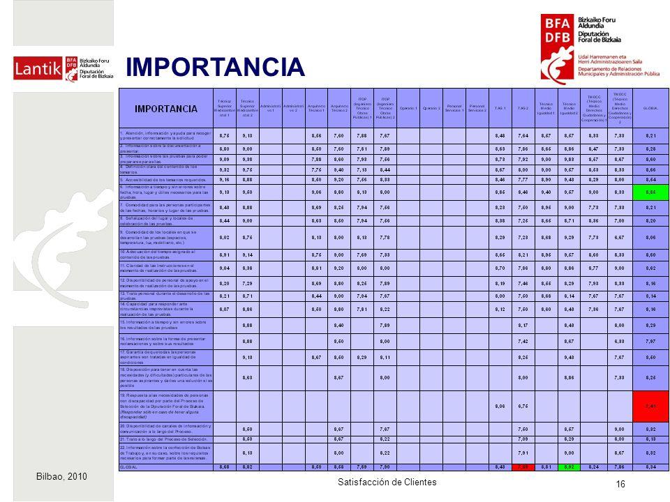 Bilbao, 2010 16 Satisfacción de Clientes IMPORTANCIA