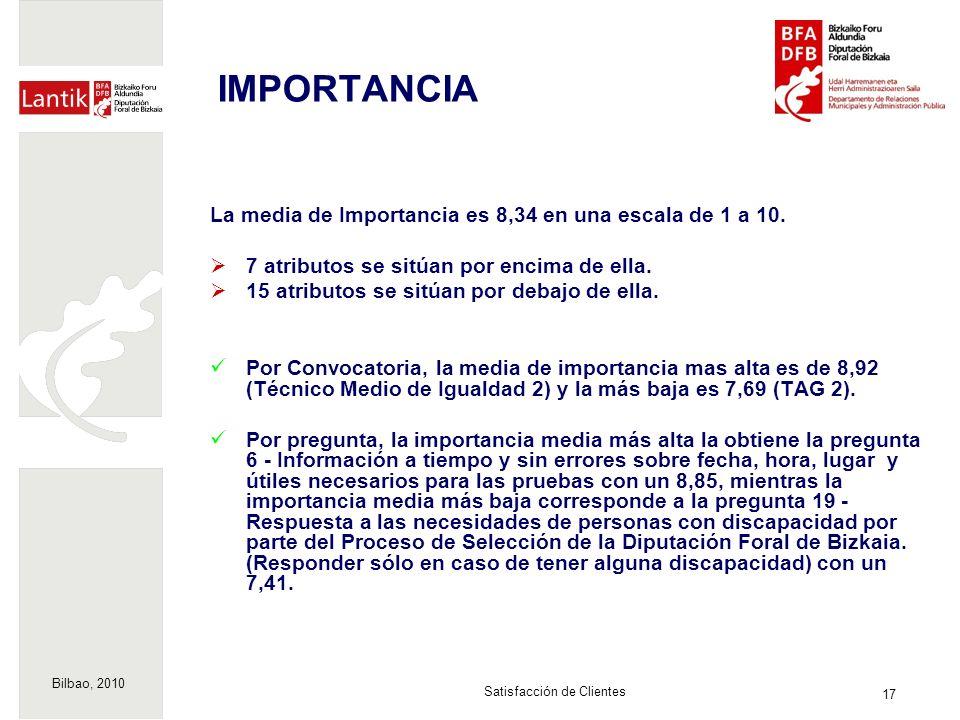 Bilbao, 2010 17 Satisfacción de Clientes IMPORTANCIA La media de Importancia es 8,34 en una escala de 1 a 10. 7 atributos se sitúan por encima de ella
