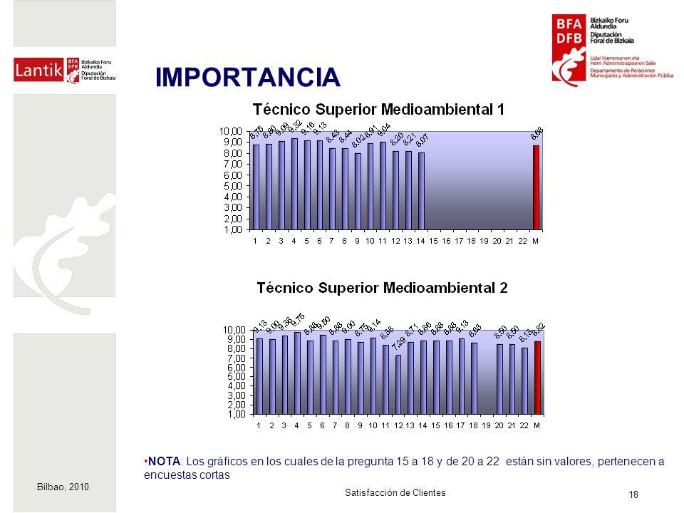 Bilbao, 2010 18 Satisfacción de Clientes IMPORTANCIA NOTA: Los gráficos en los cuales de la pregunta 15 a 18 y de 20 a 22 están sin valores, pertenecen a encuestas cortas