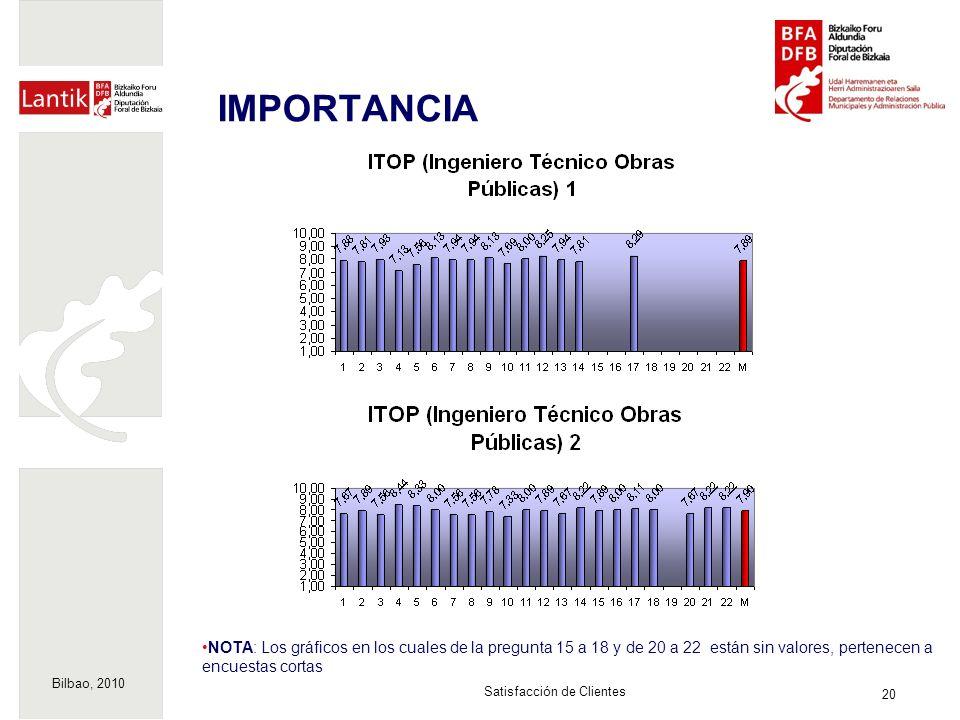 Bilbao, 2010 20 Satisfacción de Clientes IMPORTANCIA NOTA: Los gráficos en los cuales de la pregunta 15 a 18 y de 20 a 22 están sin valores, pertenecen a encuestas cortas