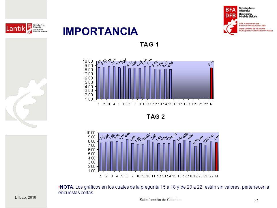 Bilbao, 2010 21 Satisfacción de Clientes IMPORTANCIA NOTA: Los gráficos en los cuales de la pregunta 15 a 18 y de 20 a 22 están sin valores, pertenecen a encuestas cortas