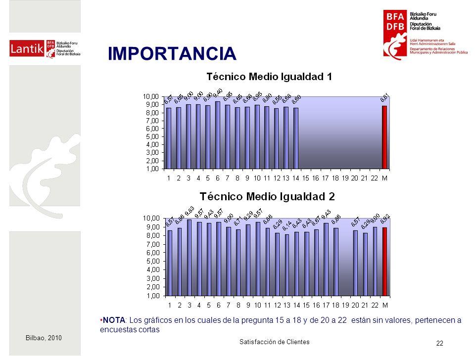 Bilbao, 2010 22 Satisfacción de Clientes IMPORTANCIA NOTA: Los gráficos en los cuales de la pregunta 15 a 18 y de 20 a 22 están sin valores, pertenecen a encuestas cortas