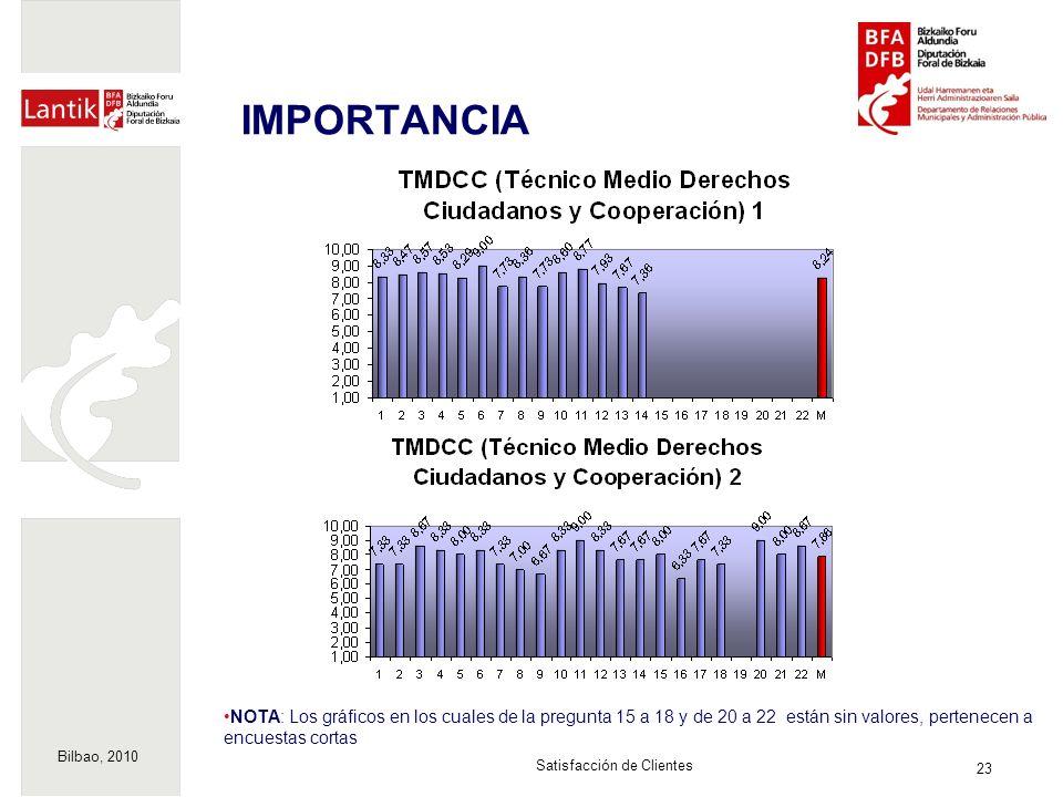 Bilbao, 2010 23 Satisfacción de Clientes IMPORTANCIA NOTA: Los gráficos en los cuales de la pregunta 15 a 18 y de 20 a 22 están sin valores, pertenecen a encuestas cortas