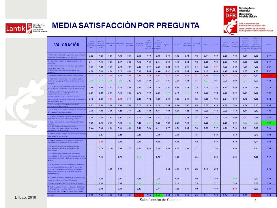 Bilbao, 2010 4 Satisfacción de Clientes MEDIA SATISFACCIÓN POR PREGUNTA
