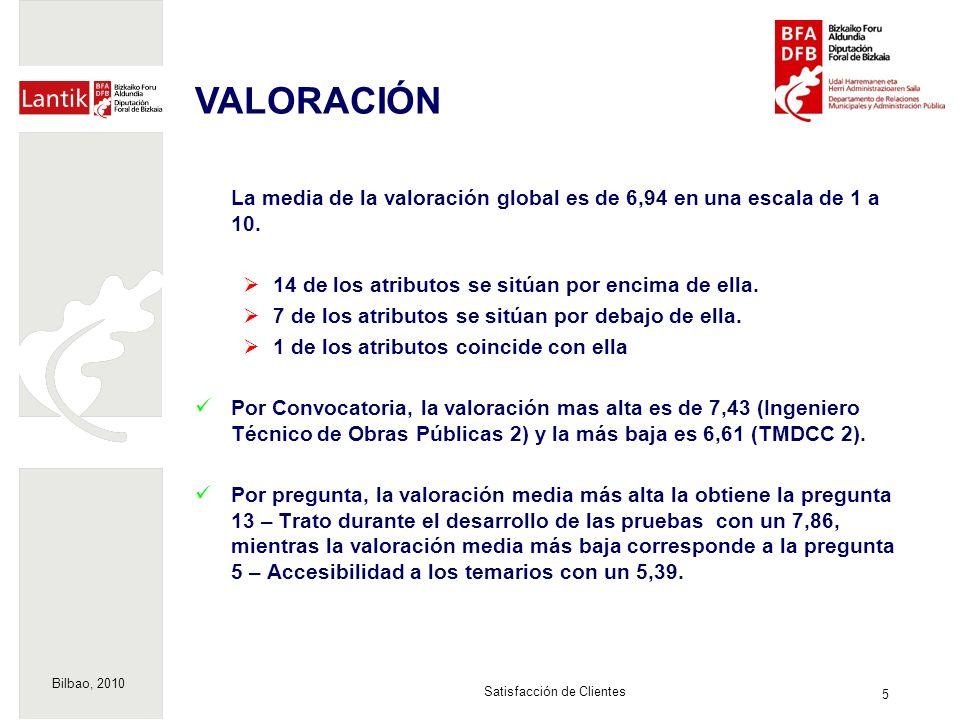 Bilbao, 2010 5 Satisfacción de Clientes La media de la valoración global es de 6,94 en una escala de 1 a 10. 14 de los atributos se sitúan por encima