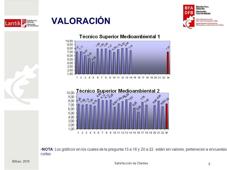 Bilbao, 2010 6 Satisfacción de Clientes VALORACIÓN NOTA: Los gráficos en los cuales de la pregunta 15 a 18 y 20 a 22 están sin valores, pertenecen a encuestas cortas