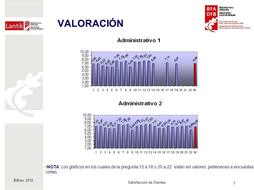 Bilbao, 2010 7 Satisfacción de Clientes VALORACIÓN NOTA: Los gráficos en los cuales de la pregunta 15 a 18 y 20 a 22 están sin valores, pertenecen a encuestas cortas