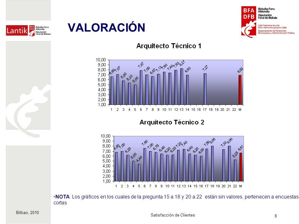 Bilbao, 2010 9 Satisfacción de Clientes VALORACIÓN NOTA: Los gráficos en los cuales de la pregunta 15 a 18 y 20 a 22 están sin valores, pertenecen a encuestas cortas