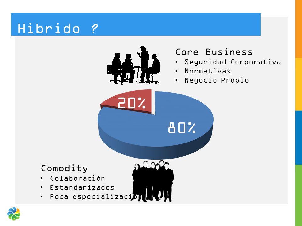 Hibrido ? 80% 20% Core Business Seguridad Corporativa Normativas Negocio Propio Comodity Colaboración Estandarizados Poca especialización
