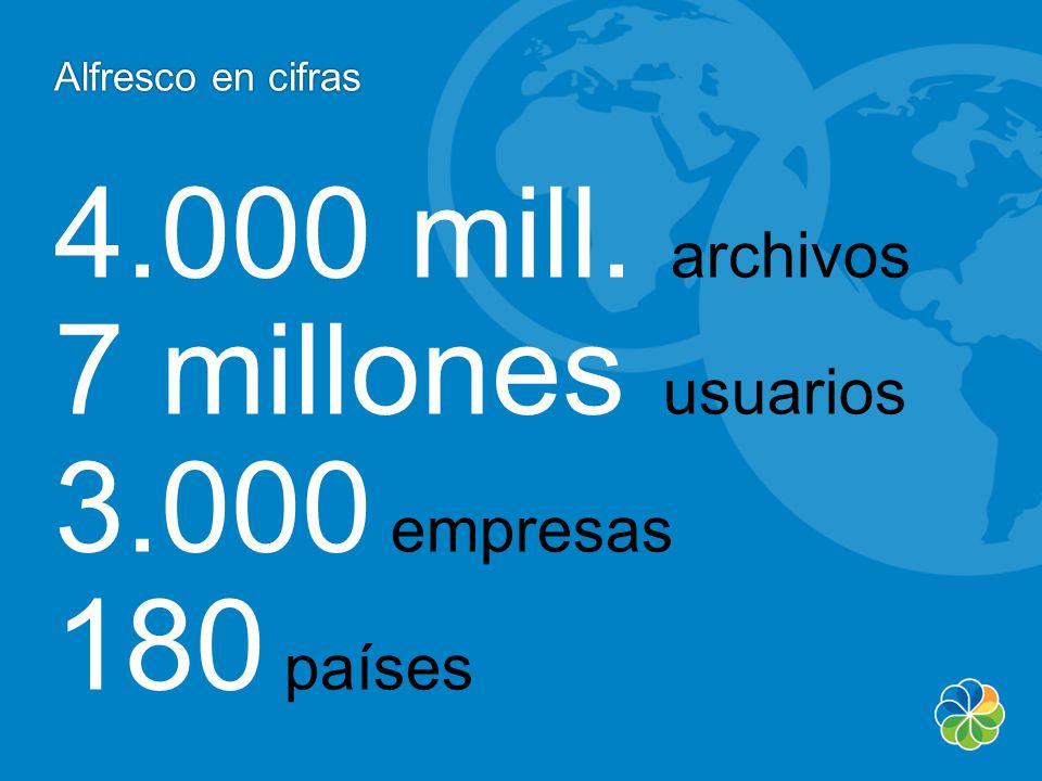 Alfresco en cifras Alfresco en cifras 4.000 mill. archivos 7 millones usuarios 3.000 empresas 180 países