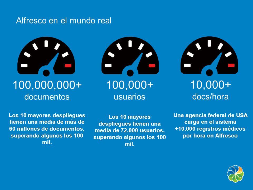 100,000,000+ documentos Los 10 mayores despliegues tienen una media de más de 60 millones de documentos, superando algunos los 100 mil. 100,000+ usuar