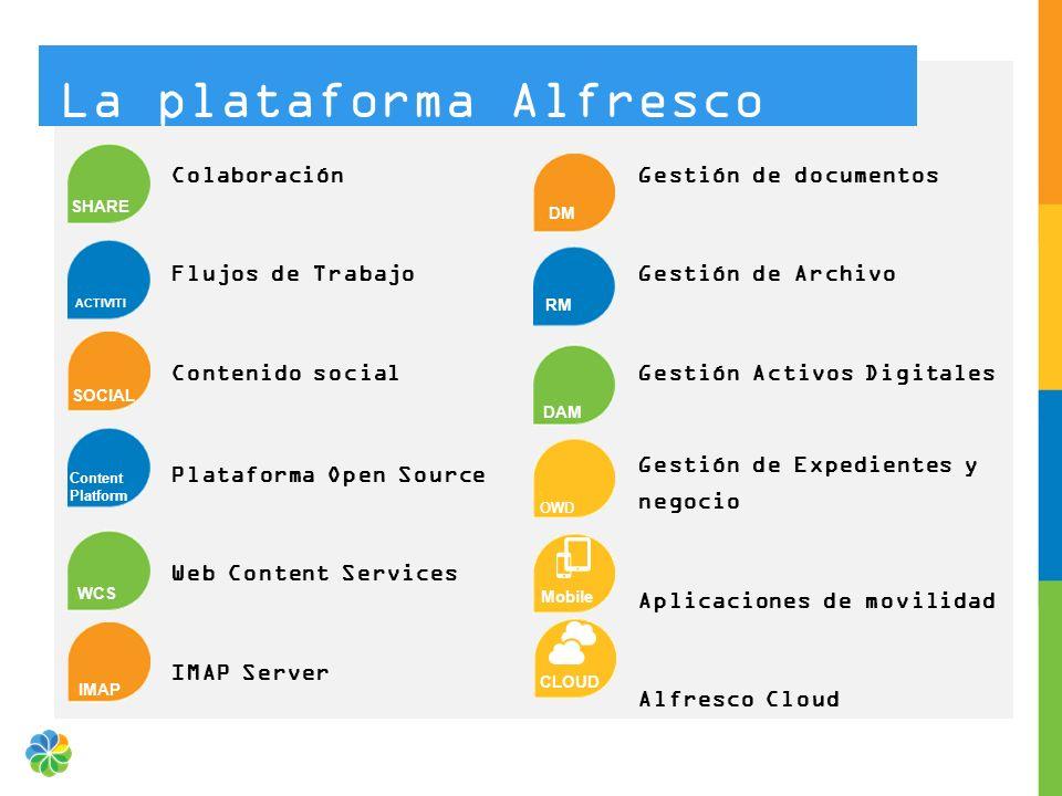 La plataforma Alfresco Plataforma Open Source Web Content Services IMAP Server Colaboración Flujos de Trabajo Contenido social Gestión de documentos G