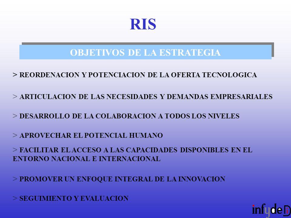 OBJETIVOS DE LA ESTRATEGIA > REORDENACION Y POTENCIACION DE LA OFERTA TECNOLOGICA > ARTICULACION DE LAS NECESIDADES Y DEMANDAS EMPRESARIALES > DESARROLLO DE LA COLABORACION A TODOS LOS NIVELES > APROVECHAR EL POTENCIAL HUMANO > FACILITAR EL ACCESO A LAS CAPACIDADES DISPONIBLES EN EL ENTORNO NACIONAL E INTERNACIONAL > PROMOVER UN ENFOQUE INTEGRAL DE LA INNOVACION > SEGUIMIENTO Y EVALUACION RIS