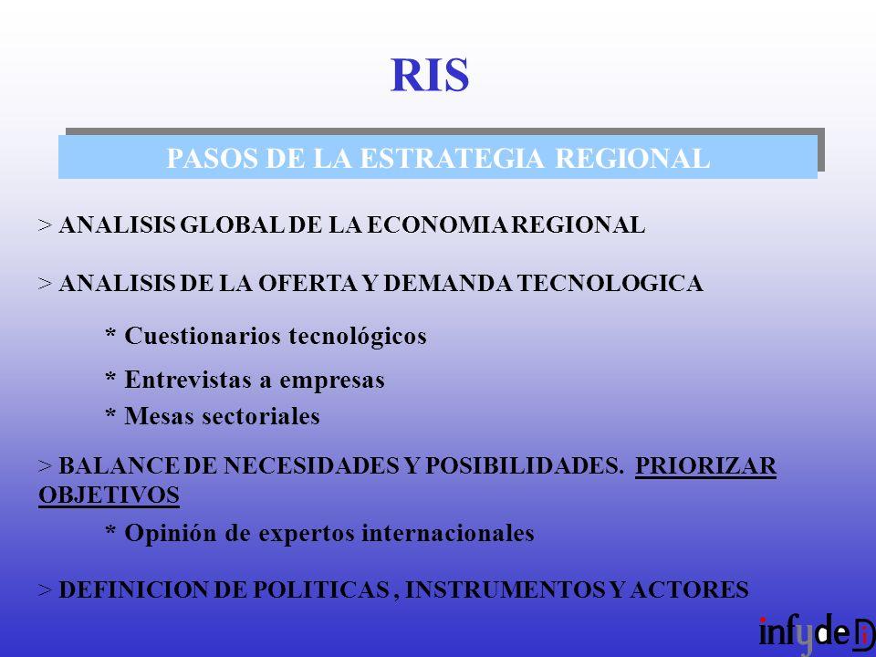 PASOS DE LA ESTRATEGIA REGIONAL > ANALISIS GLOBAL DE LA ECONOMIA REGIONAL > ANALISIS DE LA OFERTA Y DEMANDA TECNOLOGICA * Cuestionarios tecnológicos * Entrevistas a empresas * Mesas sectoriales > BALANCE DE NECESIDADES Y POSIBILIDADES.