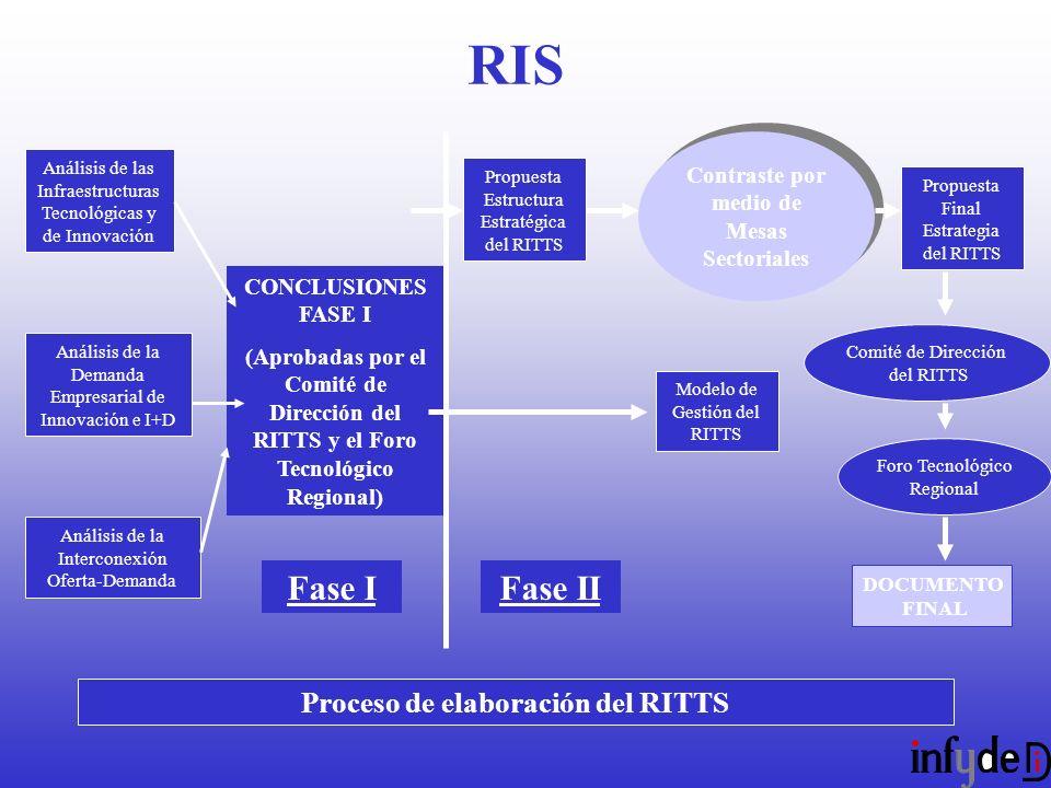 Análisis de las Infraestructuras Tecnológicas y de Innovación Análisis de la Demanda Empresarial de Innovación e I+D Análisis de la Interconexión Oferta-Demanda CONCLUSIONES FASE I (Aprobadas por el Comité de Dirección del RITTS y el Foro Tecnológico Regional) Fase I Propuesta Estructura Estratégica del RITTS Contraste por medio de Mesas Sectoriales Propuesta Final Estrategia del RITTS Comité de Dirección del RITTS Foro Tecnológico Regional DOCUMENTO FINAL Fase II Modelo de Gestión del RITTS Proceso de elaboración del RITTS RIS