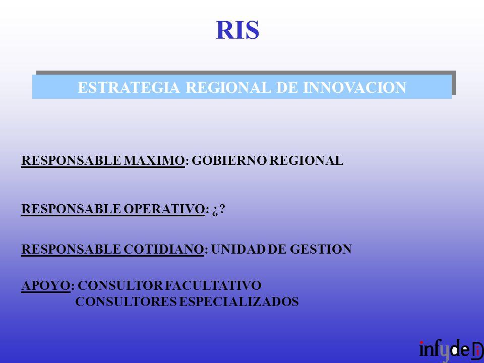 ESTRATEGIA REGIONAL DE INNOVACION RESPONSABLE MAXIMO: GOBIERNO REGIONAL RESPONSABLE OPERATIVO: ¿.